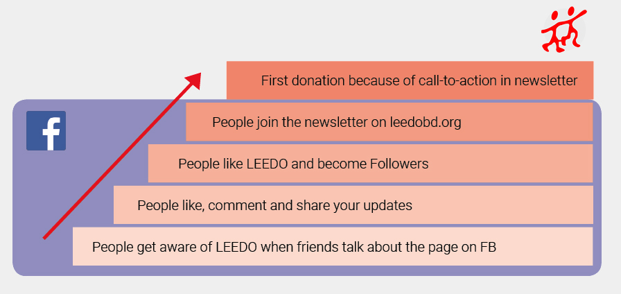 Facebook-Ladder-of-Engagement-LEEDO-NG3O